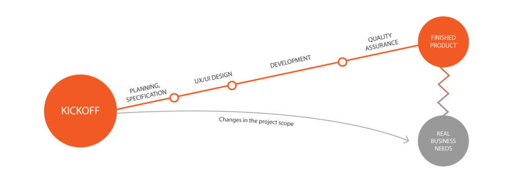 waterfall agile methods